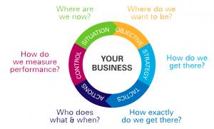 Marketing-Consultancy-4-Marketing-Model